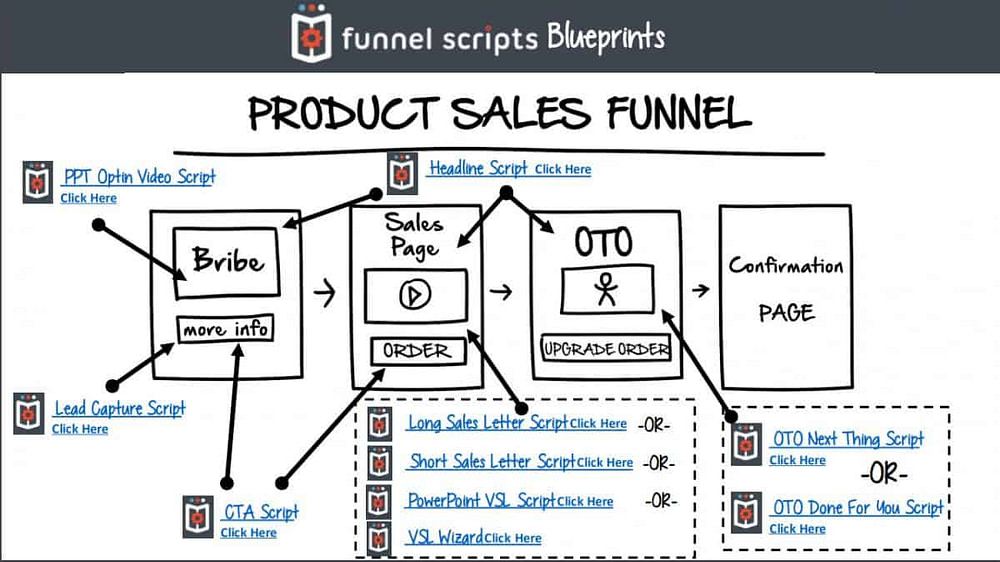 One sheet from funnel scripts blueprint. Product Sales Funnel