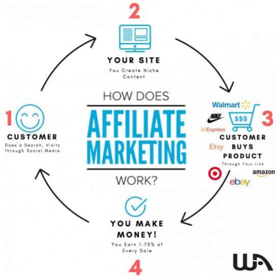 This is how Affiliate Marketing work presented by WA.