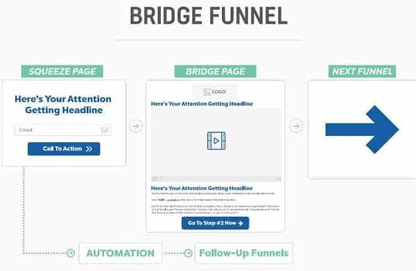 bridge funnel